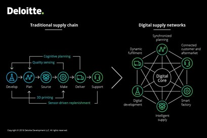Digital versus traditional supply models