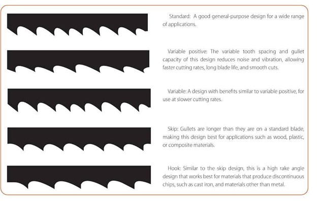 What each blade type is good for